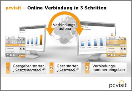 pcvisit - Online-Verbindung in 3 Schritten